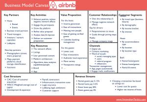 contoh bisnis model canvas penginapan